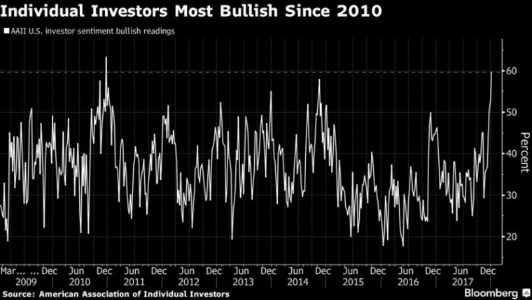 euforie investorů