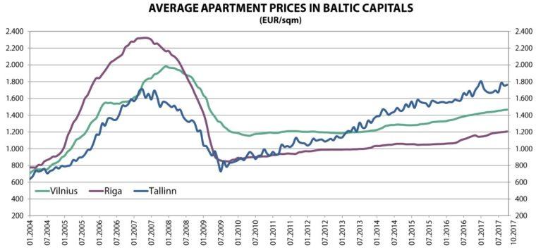 ceny bytů v Pobaltí