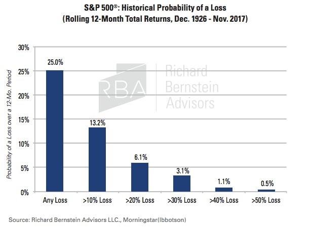 pravděpodobnost ztráty u akcií