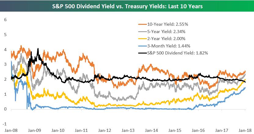 dividendová výnosnost a požadovaná výnosnost