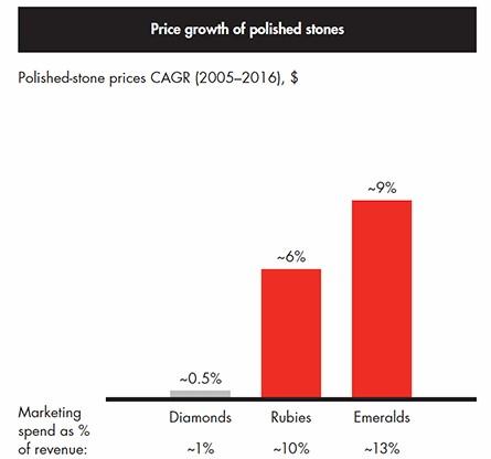 změna cen drahokamů