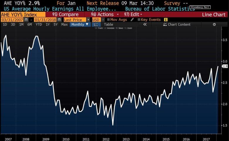 USA růst mezd