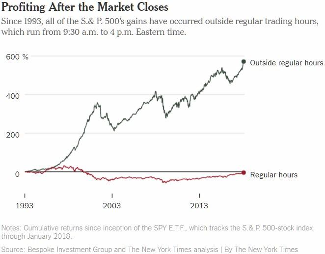 investice do akcií přes noc a přes den