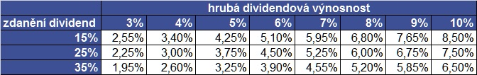 dividendová výnosnost