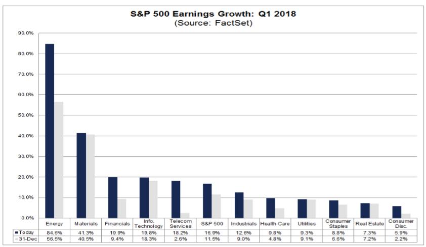 Akcie odhad zisků pro 1. čtvrtletí 2018