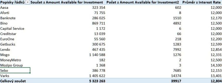 Mintos investice kontingenční tabulka
