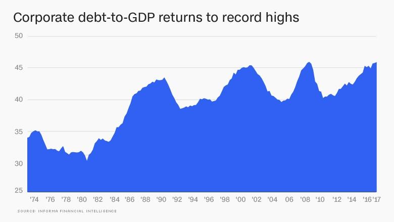 daňová reforma v USA