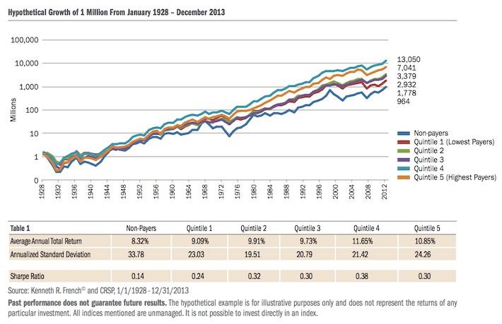 kvantily dividendové výnosnosti