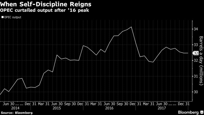produkce kartelu OPEC