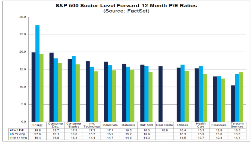 sektory S&P