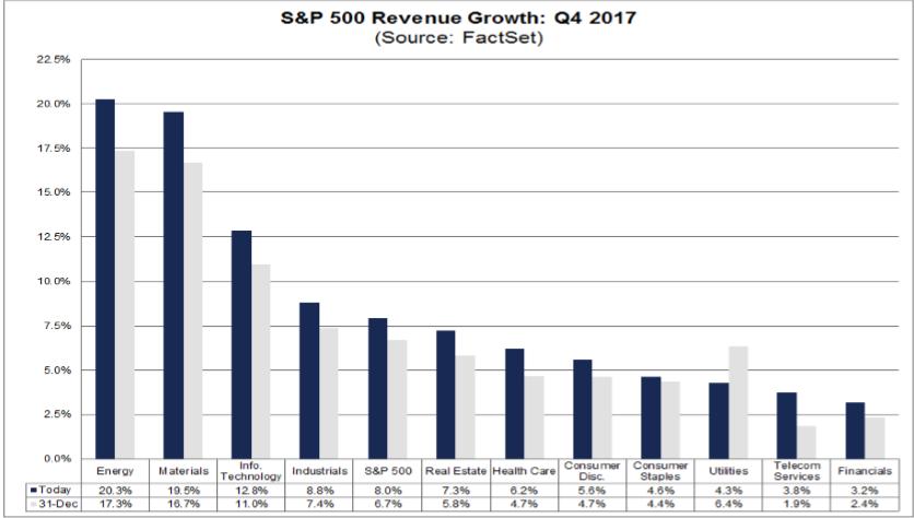 tržby S&P 500