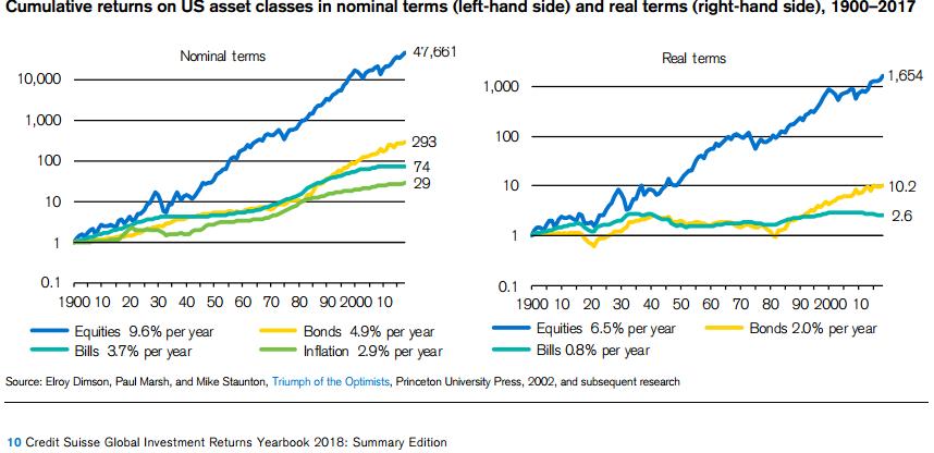 výnosnost akcií