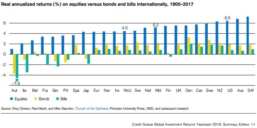 výnosy akcií podle zemí