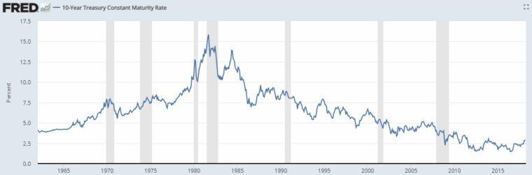 10letá požadovaná výnosnost v USA