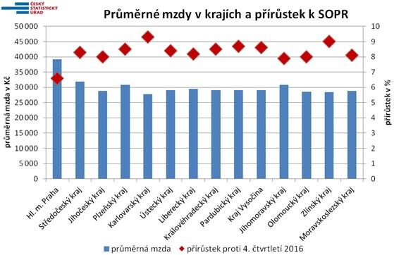 20180313 mzdová inflace v ČR dle krajů