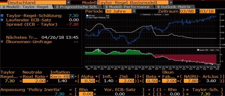 Německo úrokový model