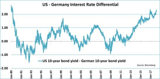 USA EU úrokový diferenciál