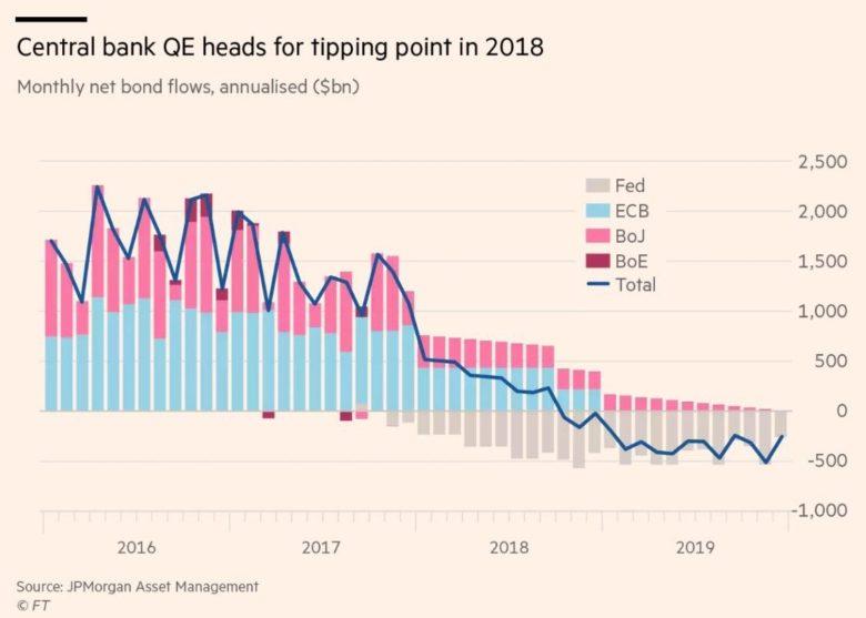 Centrální banky nákupy dluhopisů