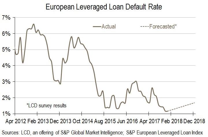 EU míra defaultů spekulativních půjček