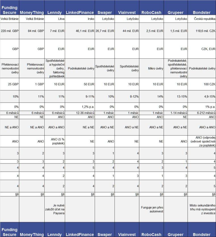 P2P tabulka 2