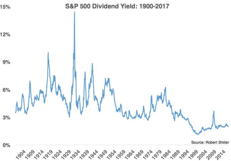 SP500 dividendová výnosnost
