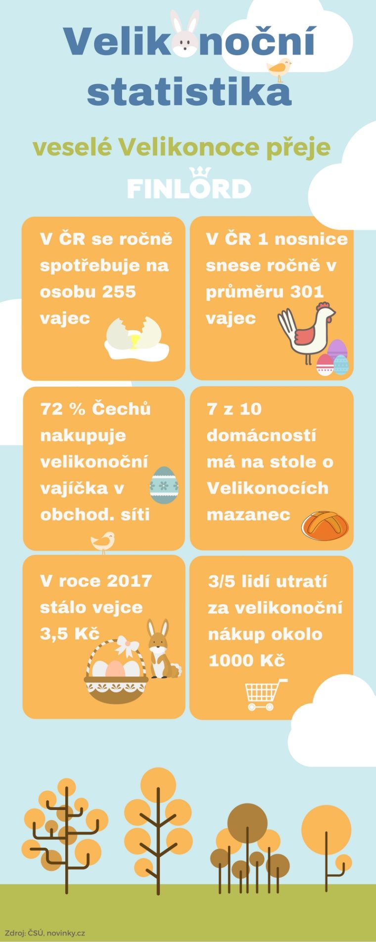Velikonoční statistiky