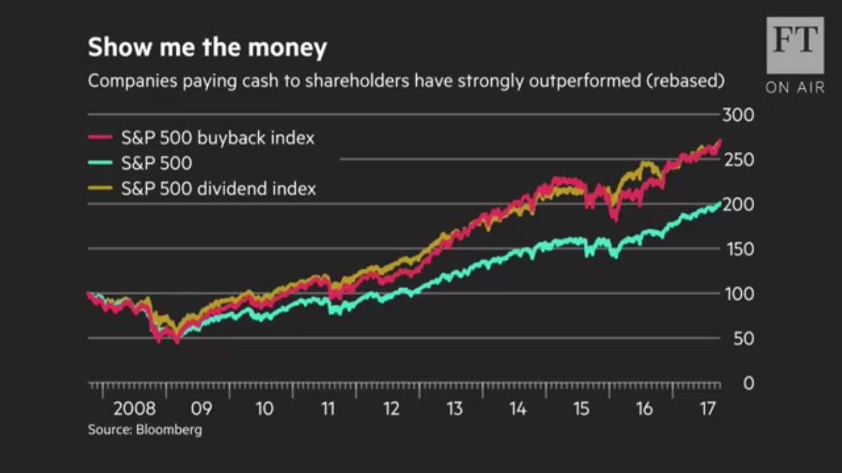 zpětný odkup akcií a vyplácení dividend
