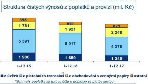 Česká spořitelna poplatky