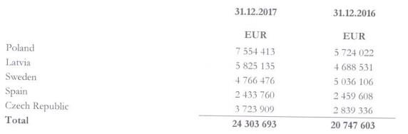 20180417VIA SMS Group Viainvest úvěrové portfolio země