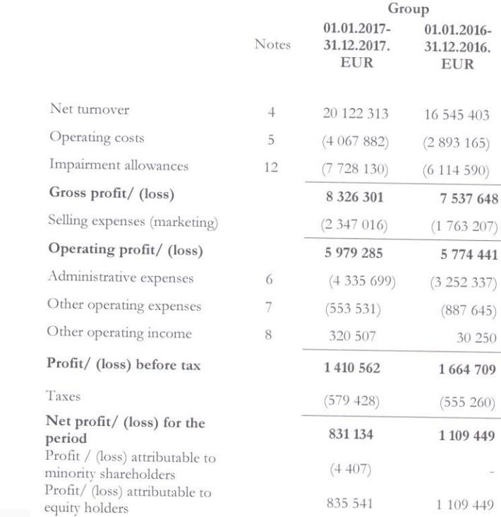 20180417VIA SMS Group Viainvest výsledky