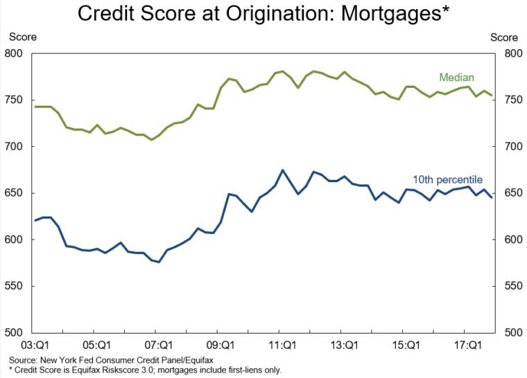 kreditní skóre v USA