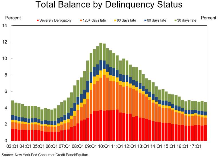 míra nesplácení půjček v USA