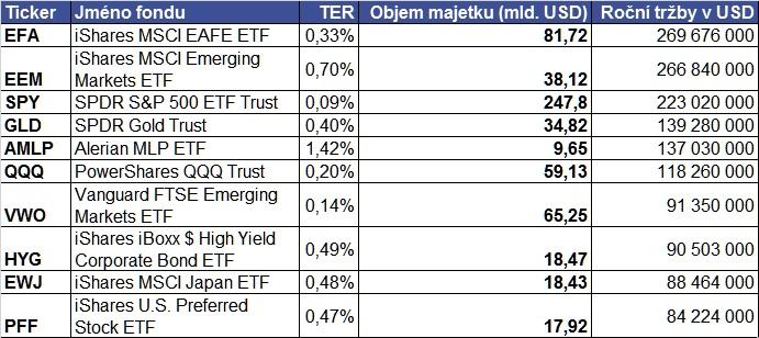 ETF tržby
