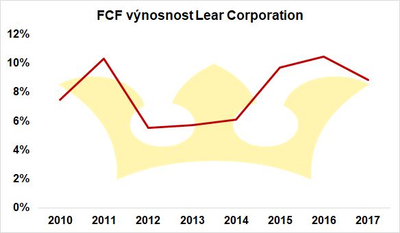 FCF yield Lear Corporation