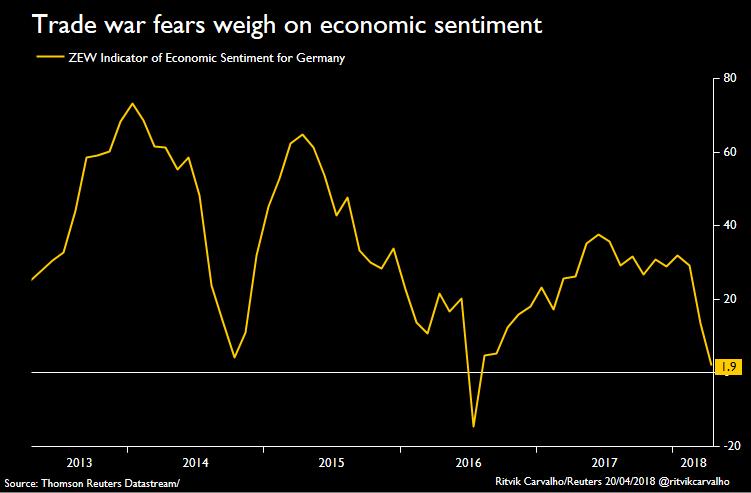 Index ZEW sentiment ekonomických očekávání Německa