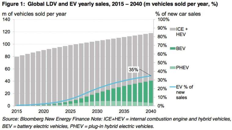 Prognóza prodejů aut
