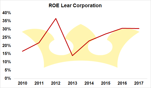 ROE Lear Corporation