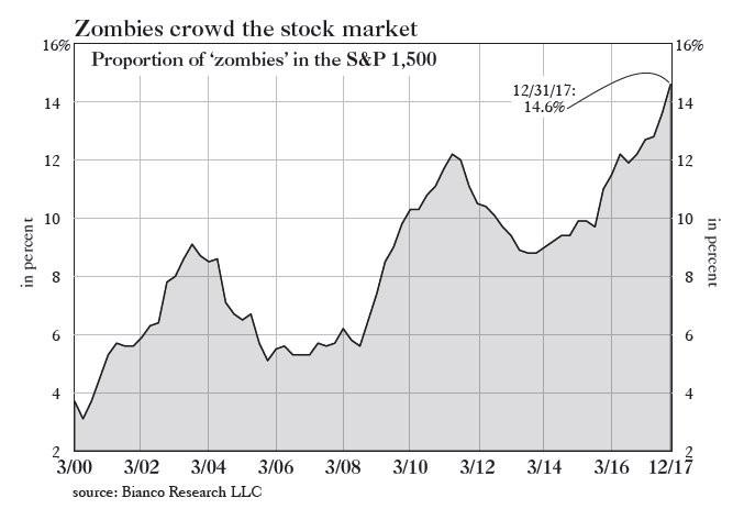 americký akciový index S&P 1500