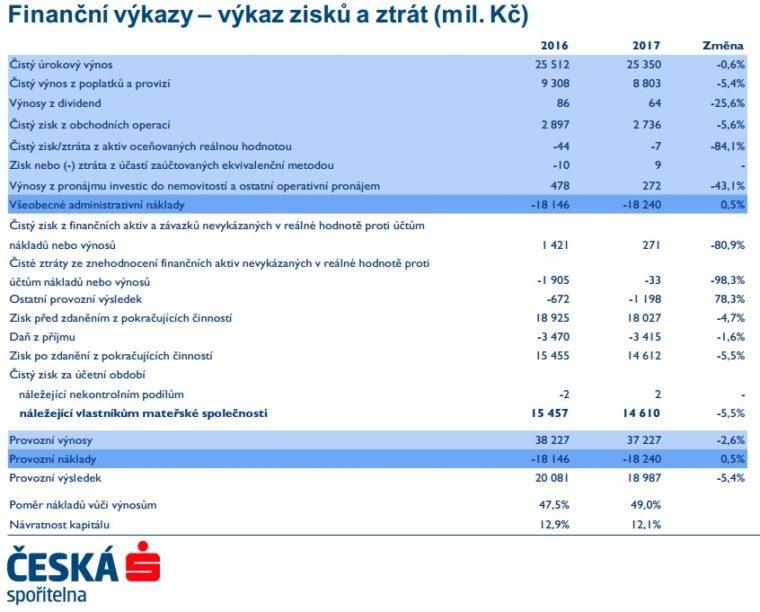 Česká spořitelna výsledky banky