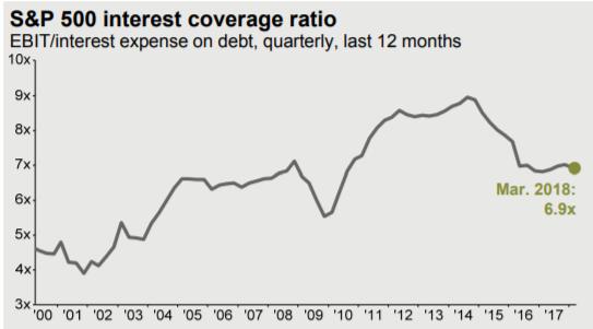 krytí úrokových nákladů