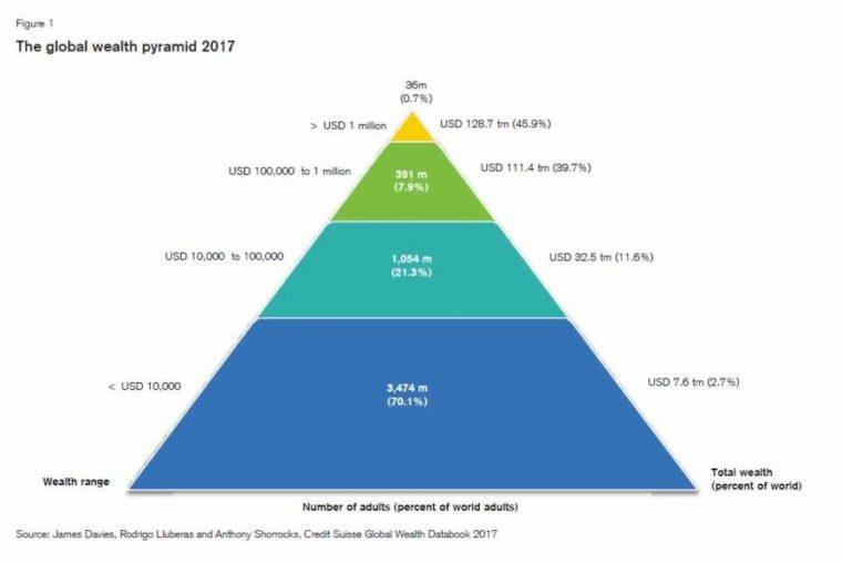 majetek a jeho rozdělení ve světě
