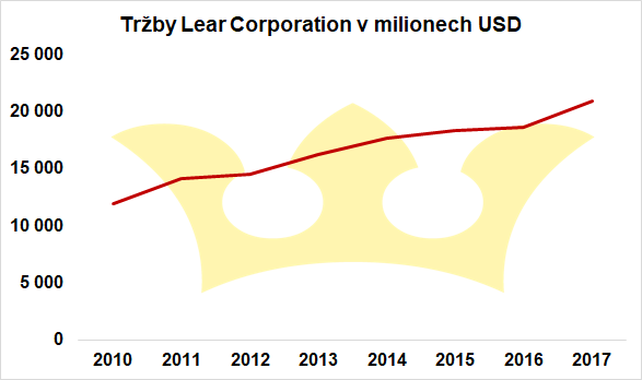 tržby lear corporation