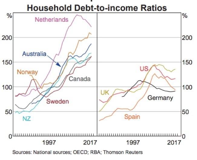 dluh a příjmy domácností