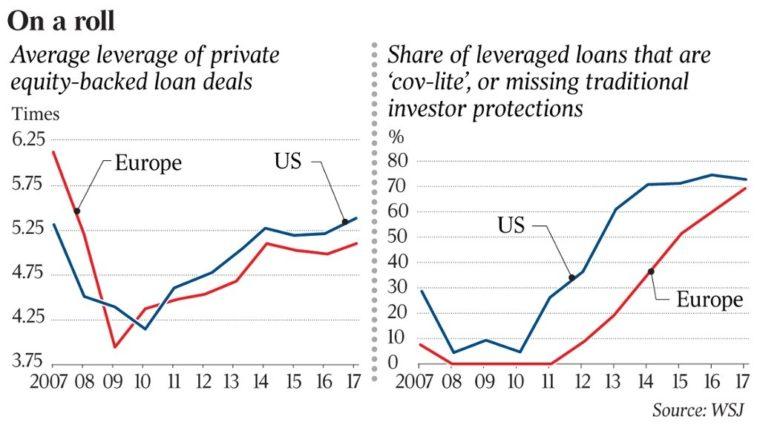dluhopisy USA EU - ochrana investorů