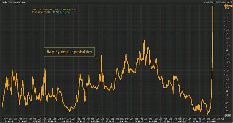 Itálie pravděpdobnost bankrotu