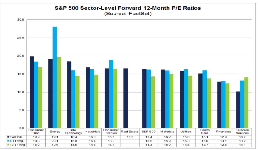 P/E poměr podle sektorů