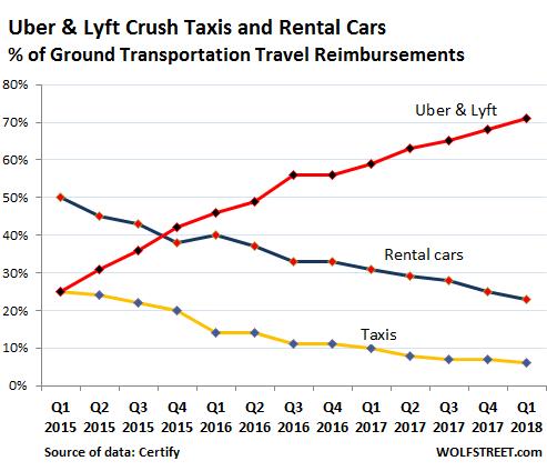 Uber firemní jízdy