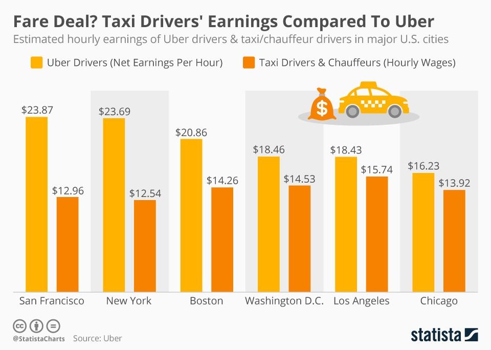 Uber mzda