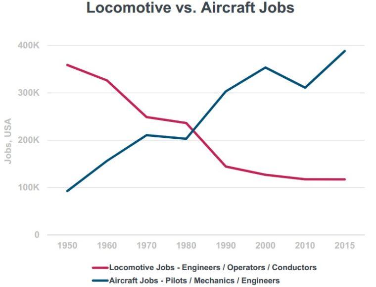 práce strojvedoucí vs piloti