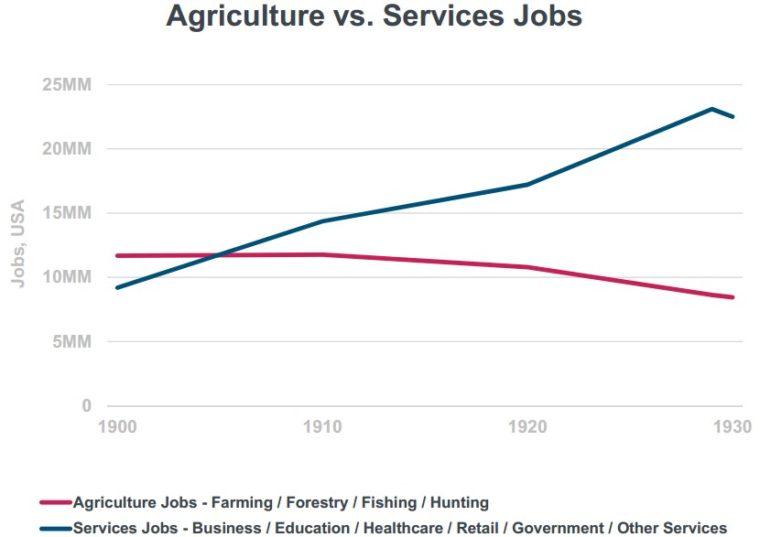 20180613 práce zemědělství vs služby